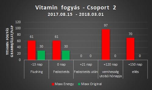 Animaxx nyalótömb - vitamin fogyás